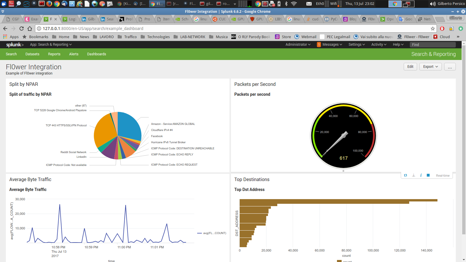 Example Splunk Dashboard