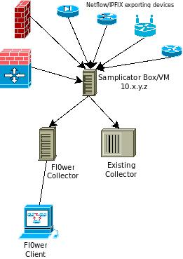 Samplicator Example
